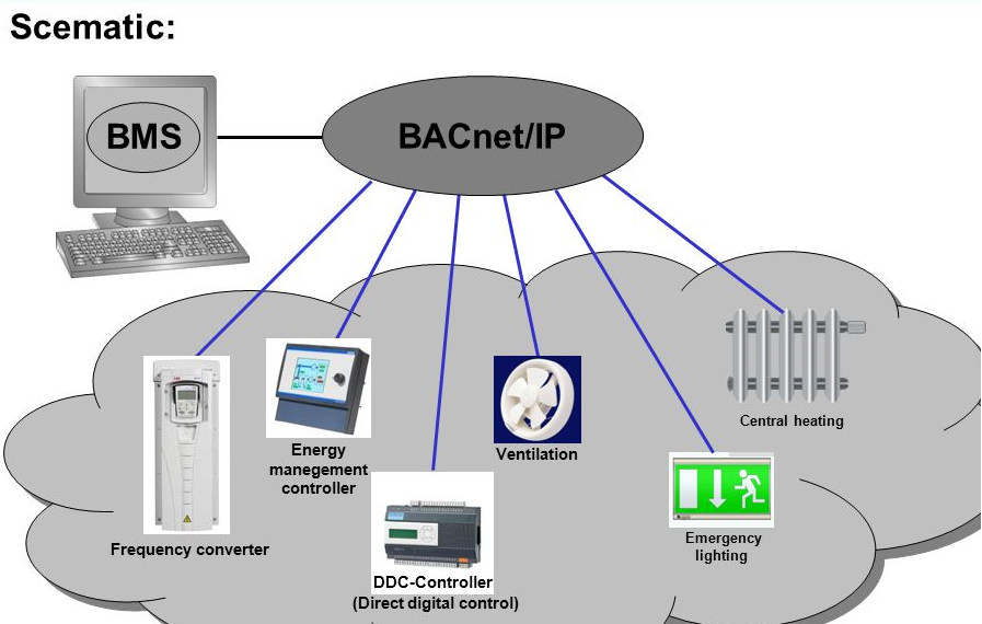 BMS provides direct digital control