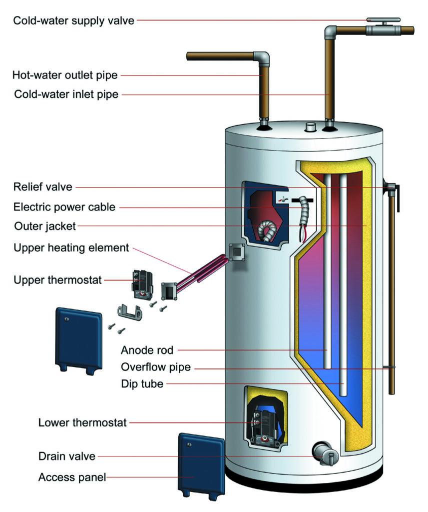 water Heating diagram